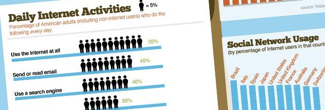 comment-les-internautes-passent-ils-leur-temps-sur-internet